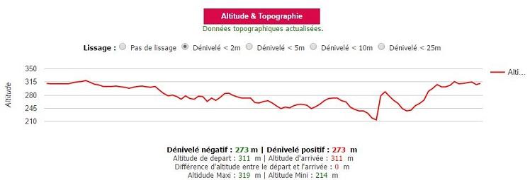 2-denivele-graphique-12-km
